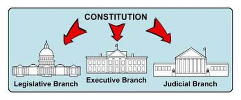 understanding the separation of powers in the three branches of the us government